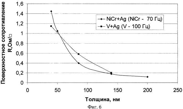 Способ изготовления пьезоэлементов для высокочастотных резонаторов