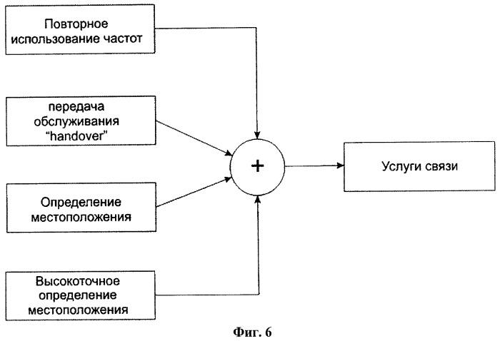 Способ определения местоположения в сетях подвижной радиосвязи