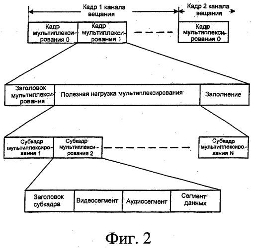 Способ передачи электронного справочника услуг мобильного мультимедийного вещания