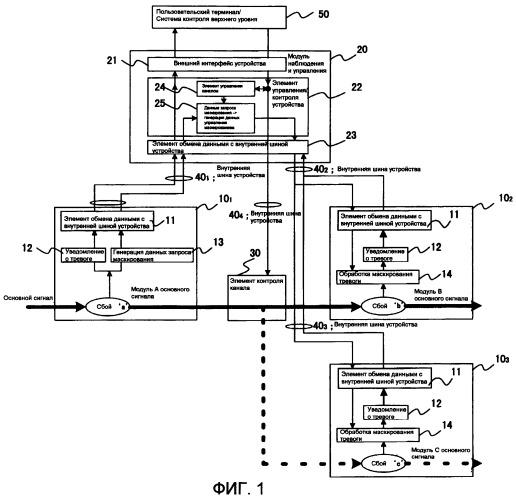 Устройство и способ магистральной передачи данных, содержащие встроенную в устройство функцию подавления тревоги