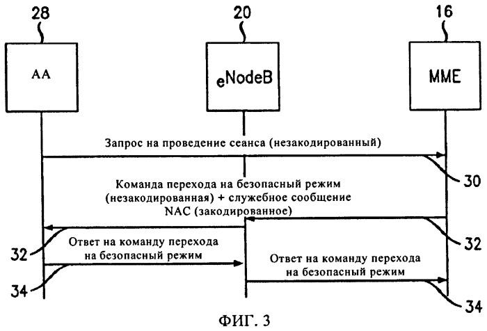 Кодирование в беспроводной дальней связи