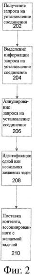 Способ и система для поставки контента пользователю телефонного устройства