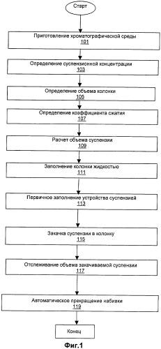 Система и способ автоматизации набивки колонки средой