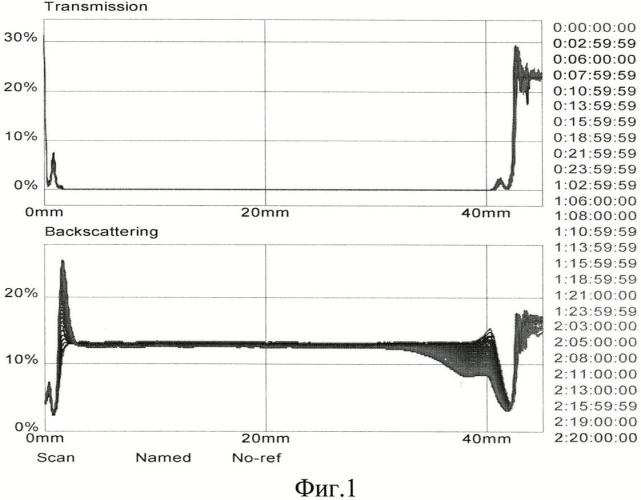 Способ выделения наноалмазов детонационного синтеза с повышенной коллоидной устойчивостью