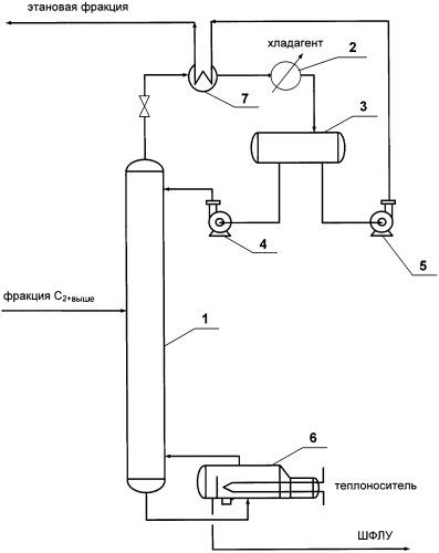 Способ выделения этановой фракции