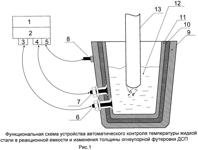 Устройство автоматического контроля температуры жидкого металла в реакционной емкости и изменения толщины огнеупорной футеровки электродуговой печи
