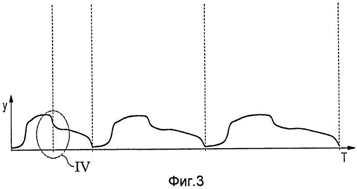 Способ и устройство для соотнесенного с местом и точного по времени сканирования вращающихся тел с переменной скоростью вращения