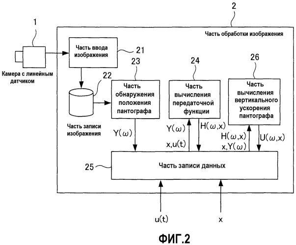 Устройство и способ для измерения вертикального ускорения пантографа посредством обработки изображения