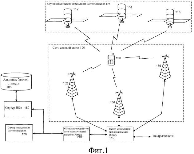 Предоставление альманаха базовой станции на мобильную станцию