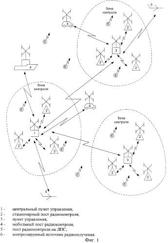 Контрольно-измерительная система радиомониторинга