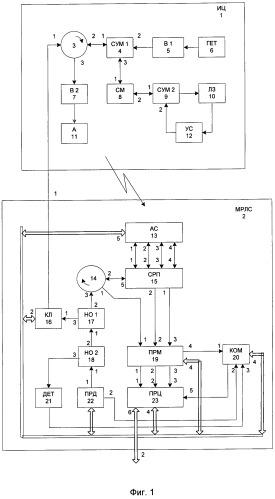 Система встроенного контроля и калибровки моноимпульсной рлс