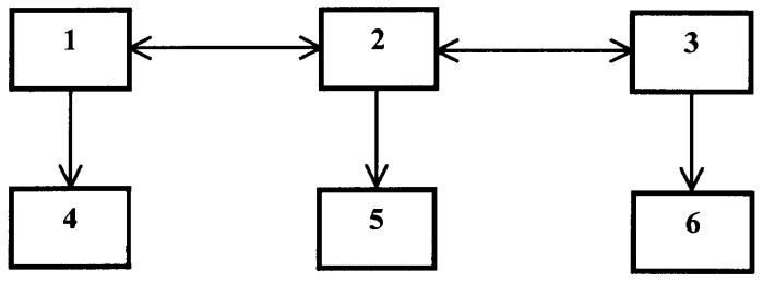 Способ передачи и приема информации для осуществления юридически значимого внешнего электронного документооборота