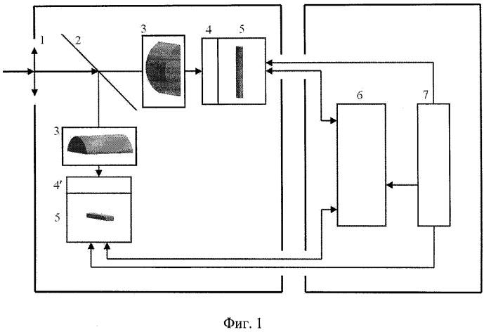 Пирометрический датчик координат очага возгорания с цилиндрическими линзами