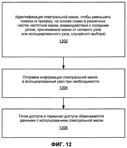 Управление помехами с применением частичного повторного использования частот