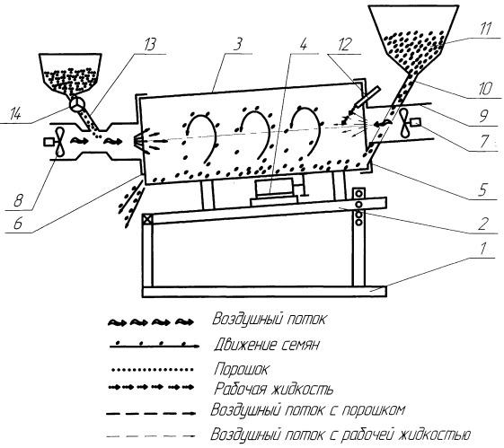 Устройство для предпосевной обработки семян
