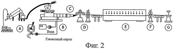Производство съедобных вафель путем экструзии