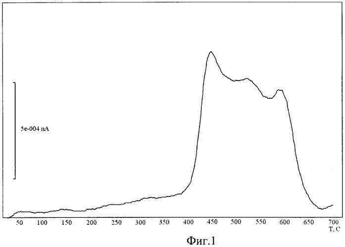 Способ нанесения медного покрытия на частицы порошка гидрида титана