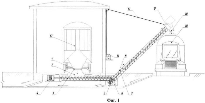 Устройство для разгрузки из вагонов сыпучих материалов и загрузки их в средство для транспортирования (варианты)