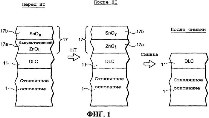 Способ получения термообработанного изделия с покрытием, используя алмазоподобное углеродное (dlc) покрытие и защитную пленку, с содержанием кислорода в защитной пленке, определяемым на основании характеристик изгиба изделия с покрытием