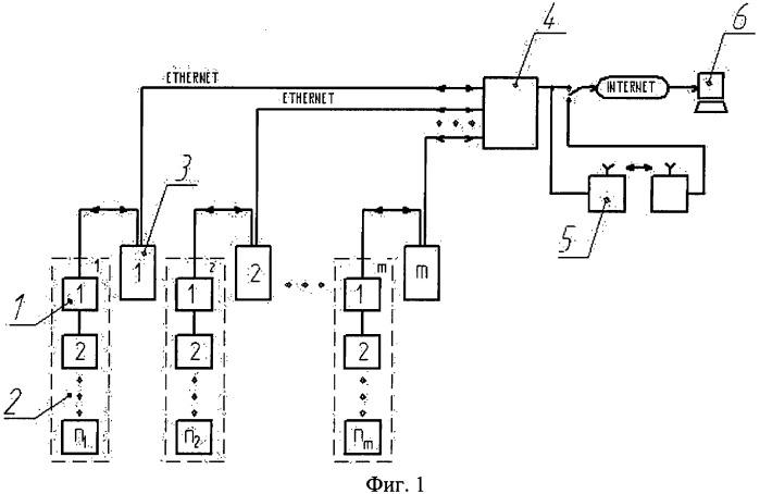 Система и способ мониторинга температур протяженных объектов