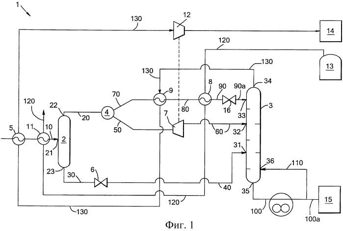 Способ и устройство для обработки потока углеводородов