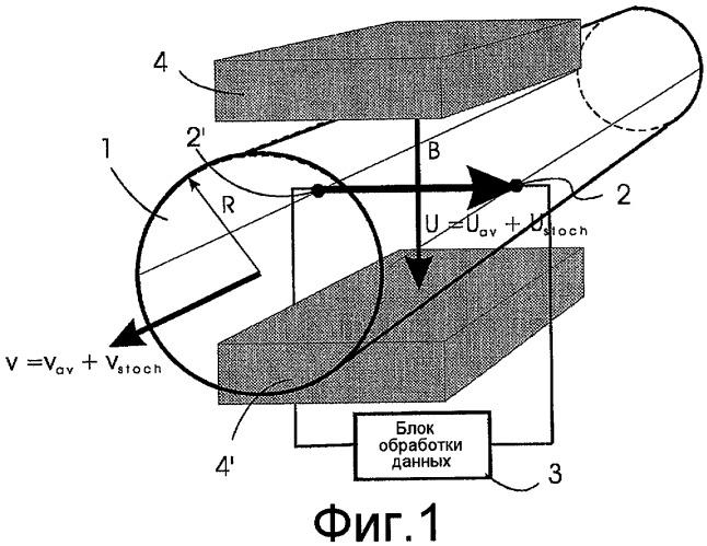 Способ измерения скорости течения среды путем наложения магнитного поля на измеряемый объем, через который она протекает
