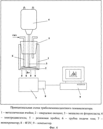 Способ определения состава газовой смеси