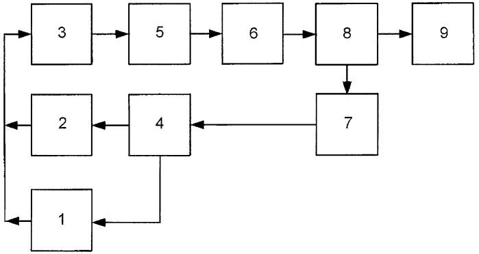 Устройство для контроля полупроводниковых изделий по вторым производным вольт-амперных и вольт-кулонных характеристик