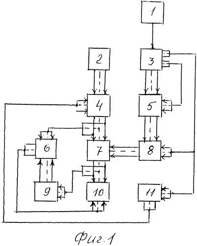 Устройство обработки радиолокационных сигналов