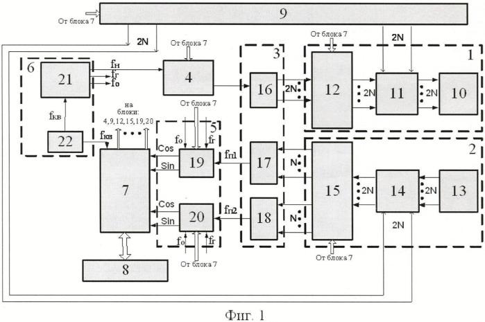 Короткоимпульсный моноимпульсный радиолокатор с электронным сканированием в одной плоскости
