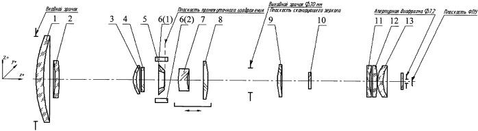 Устройство для формирования изображения объекта со ступенчатым изменением поля зрения