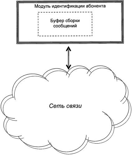 Способ передачи сообщений в мобильной сотовой телекоммуникационной инфраструктуре, обслуживающей пользовательские заявки