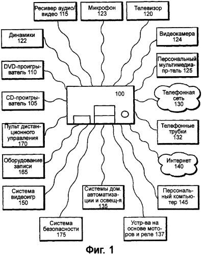 Программируемый мультимедийный контроллер с программируемыми функциями