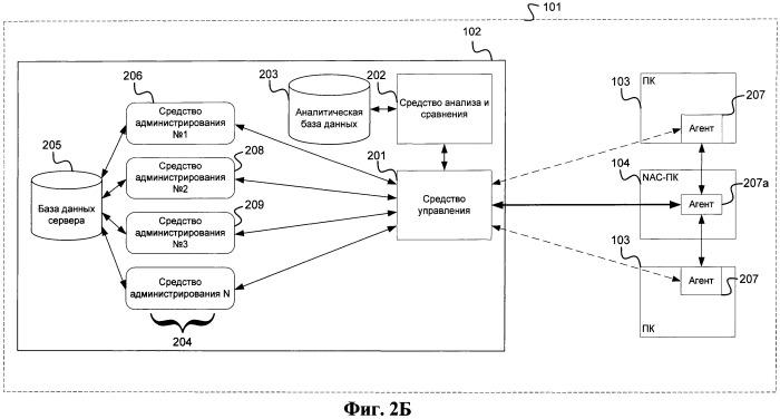 Система и способ для контроля доступа к ресурсам корпоративной сети для персональных компьютеров