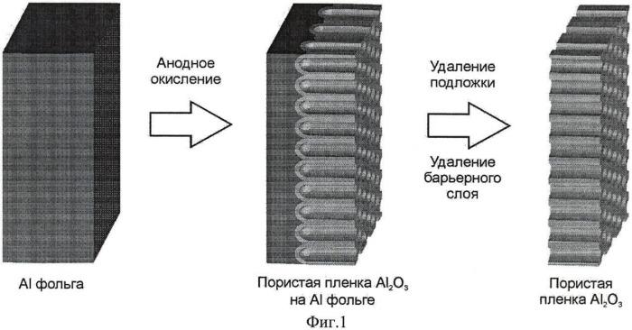 Способ получения полупроводниковой наноструктуры