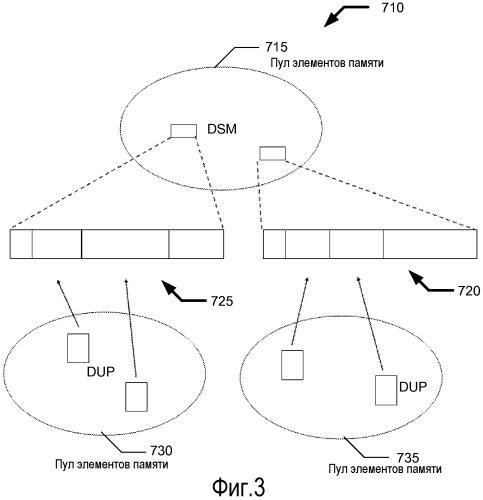 Система и способ распределения памяти во встроенных системах или системах беспроводной связи