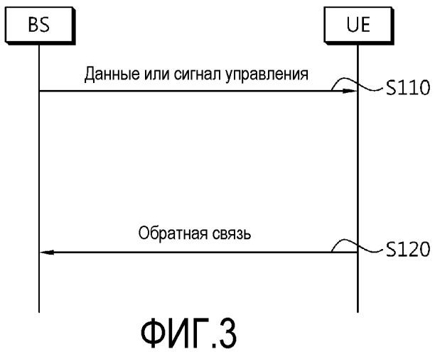Способ передачи сигнала управления в системе беспроводной связи