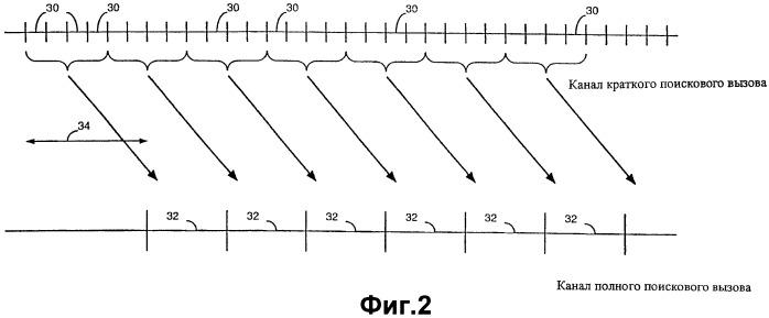 Способ поискового вызова беспроводного терминала в беспроводной телекоммуникационной системе