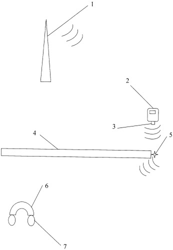 Способ пользования мобильной связью