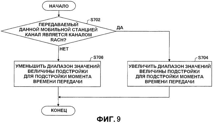 Базовая станция, система мобильной связи, мобильная станция и способ управления связью