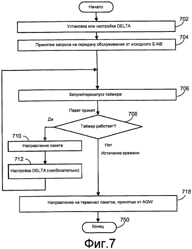 Способы и системы для соблюдения порядка доставки в течение передачи обслуживания с применением таймера в мобильной связи