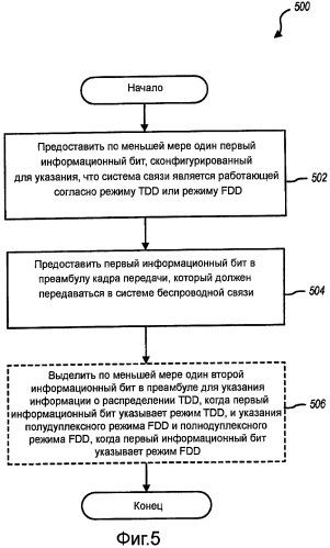 Способы и устройство включения информации о режиме связи (tdd или fdd) в кадр передачи для обнаружения системы