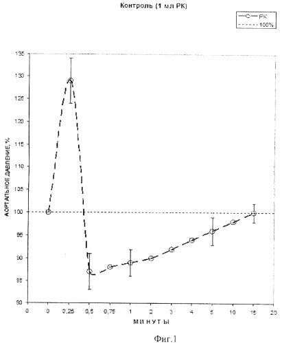 Применение биядерного сера-нитрозильного комплекса железа катионного типа в качестве вазодилататорного лекарственного средства