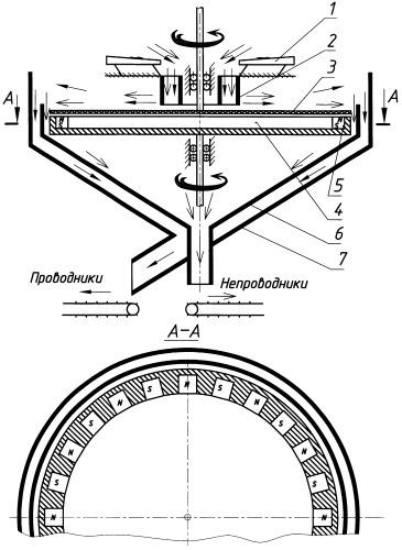 Электродинамический сепаратор для выделения электропроводных немагнитных материалов