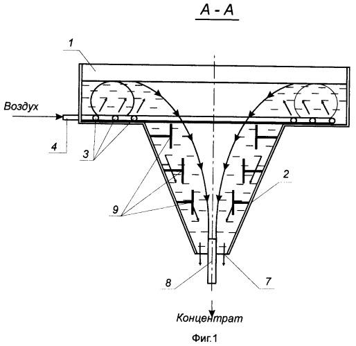 Центробежная флотационная машина