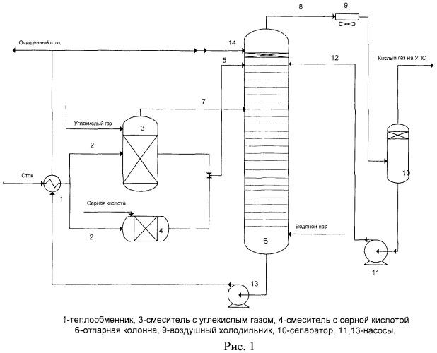 Способ очистки сульфидно-щелочных стоков