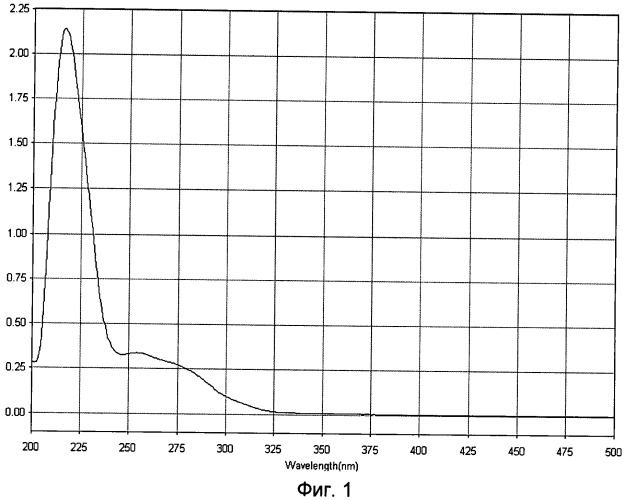 Белково-полипептидный комплекс (бпк), обладающий тканеспецифическим репаративным и омолаживающим действием на кожную ткань, способ получения белково-полипептидного комплекса, обладающего тканеспецифическим репаративным и омолаживающим действием на кожную ткань, и фармацевтическая композиция на основе бпк, обладающая антигипоксическим, иммуномодулирующим, тканеспецифическим репаративным действием на кожную ткань и слизистые оболочки, с омолаживающим эффектом