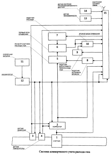 Система коммерческого учета расхода газа