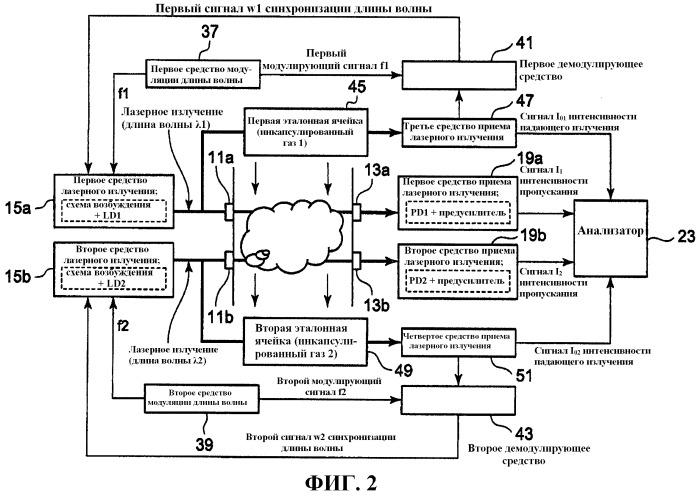 Способ и устройство для измерения плотности