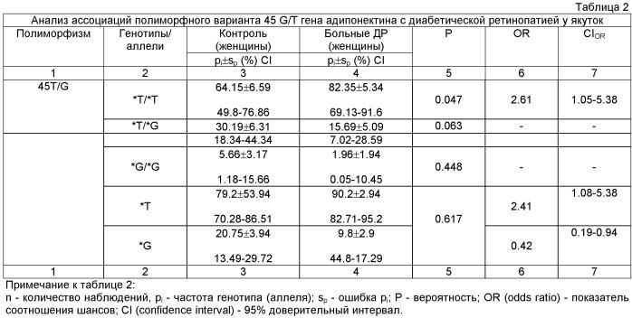 Способ прогнозирования риска развития диабетической ретинопатии при сахарном диабете типа 2 у якуток